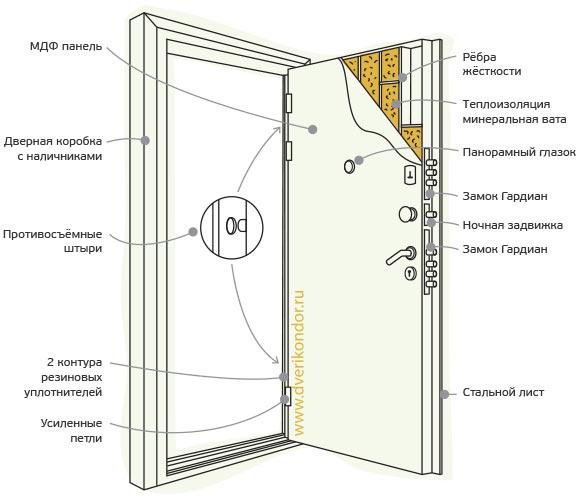 Схема двери Кондор 3